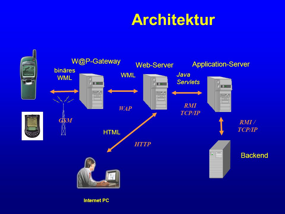 Internet PC HTML HTTP binäres WML GSM W@P-Gateway Web-Server WML WAP Application-Server Backend RMI / TCP/IP Java Servlets RMI TCP/IP Architektur