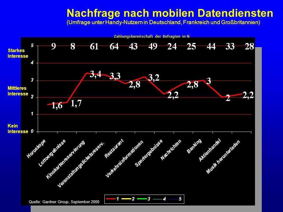 Starkes Interesse Mittleres Interesse Kein Interesse Nachfrage nach mobilen Datendiensten (Umfrage unter Handy-Nutzern in Deutschland, Frankreich und Großbritannien) Zahlungsbereitschaft der Befragten in % Quelle: Gardner Group, September 2000