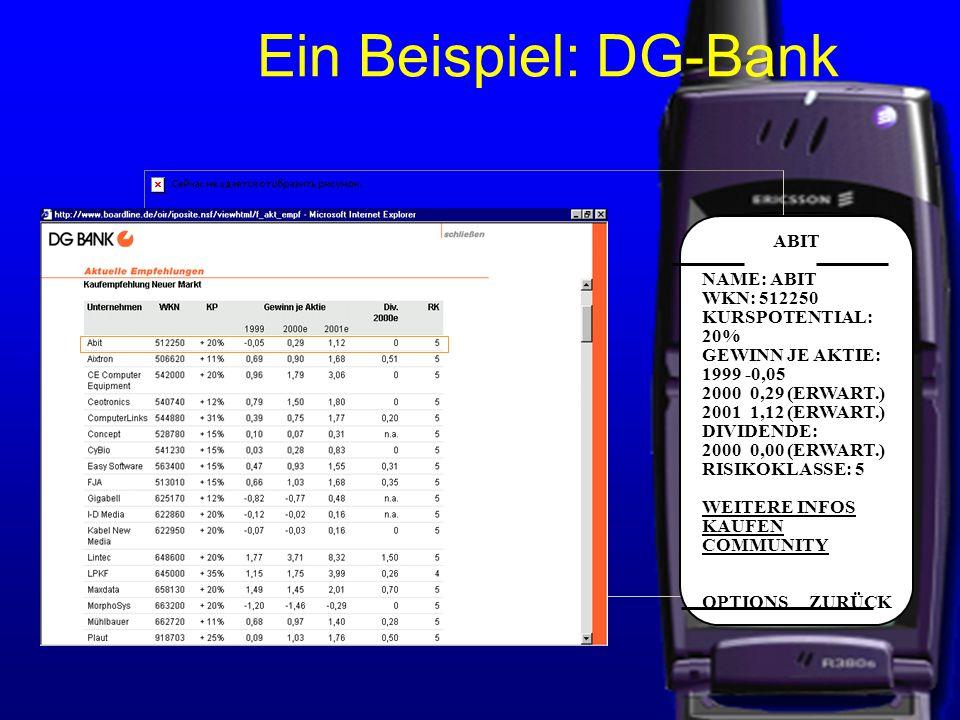 Ein Beispiel: DG-Bank ABIT NAME: ABIT WKN: 512250 KURSPOTENTIAL: 20% GEWINN JE AKTIE: 1999 -0,05 2000 0,29 (ERWART.) 2001 1,12 (ERWART.) DIVIDENDE: 2000 0,00 (ERWART.) RISIKOKLASSE: 5 WEITERE INFOS KAUFEN COMMUNITY OPTIONS ZURÜCK