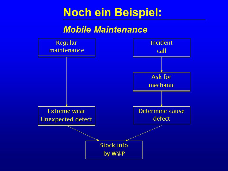 Noch ein Beispiel: Mobile Maintenance Regular maintenance Extreme wear Unexpected defect Stock info by W@P Incident call Ask for mechanic Determine cause defect