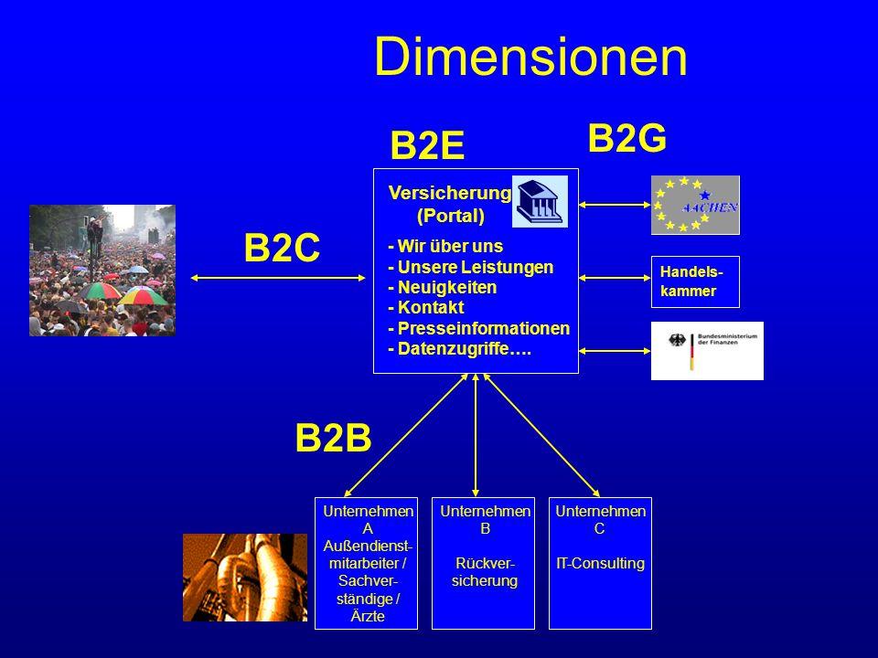 Dimensionen Unternehmen A Außendienst- mitarbeiter / Sachver- ständige / Ärzte Unternehmen B Rückver- sicherung Unternehmen C IT-Consulting B2B B2G Versicherung (Portal) - Wir über uns - Unsere Leistungen - Neuigkeiten - Kontakt - Presseinformationen - Datenzugriffe….