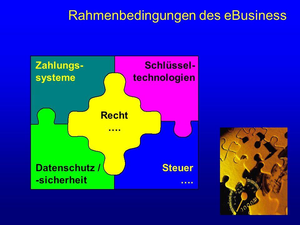 Zahlungs- systeme Schlüssel- technologien Steuer ….
