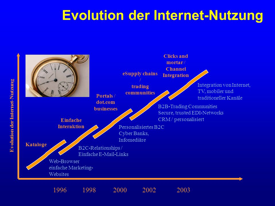 1996 1998 2000 2002 2003 Kataloge Einfache Interaktion Portals / dot.com businesses eSupply chains / trading communities Clicks and mortar / Channel Integration Web-Browser einfache Marketing- Websites B2C-Relationships / Einfache E-Mail-Links Personalisiertes B2C Cyber Banks, Infomediäre B2B-Trading Communities Secure, trusted EDI-Networks CRM / personalisiert Integration von Internet, TV, mobiler und traditioneller Kanäle Evolution der Internet-Nutzung