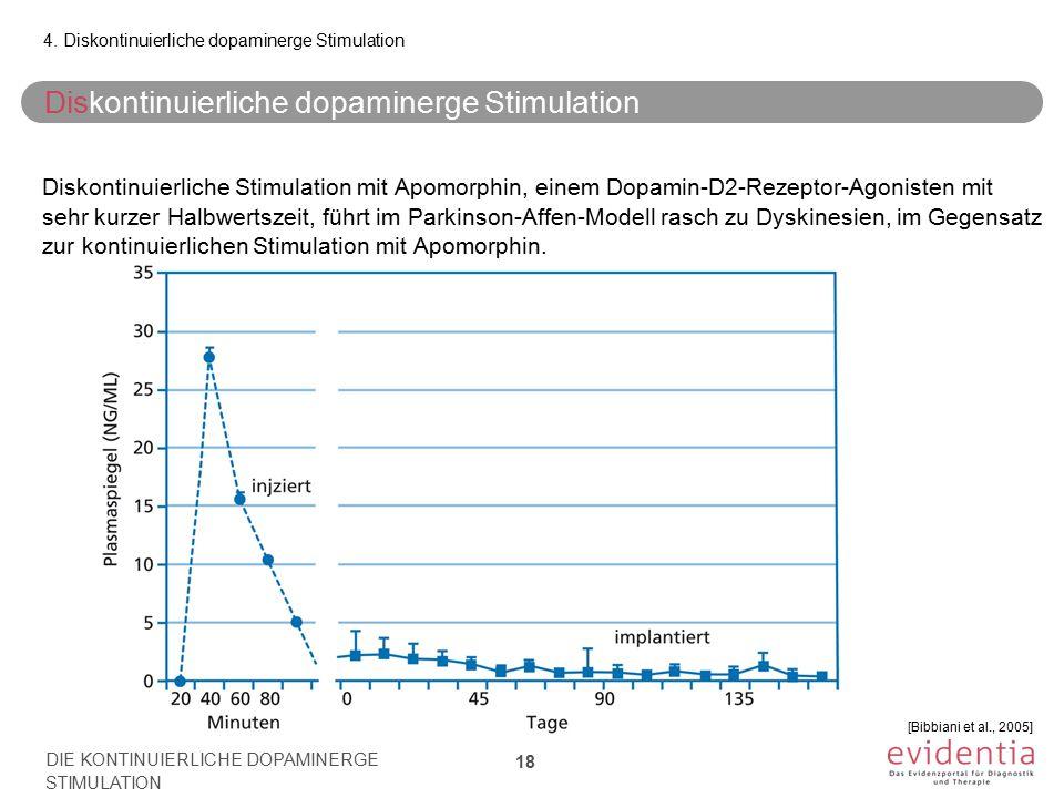 Diskontinuierliche dopaminerge Stimulation Diskontinuierliche Stimulation mit Apomorphin, einem Dopamin-D2-Rezeptor-Agonisten mit sehr kurzer Halbwertszeit, führt im Parkinson-Affen-Modell rasch zu Dyskinesien, im Gegensatz zur kontinuierlichen Stimulation mit Apomorphin.