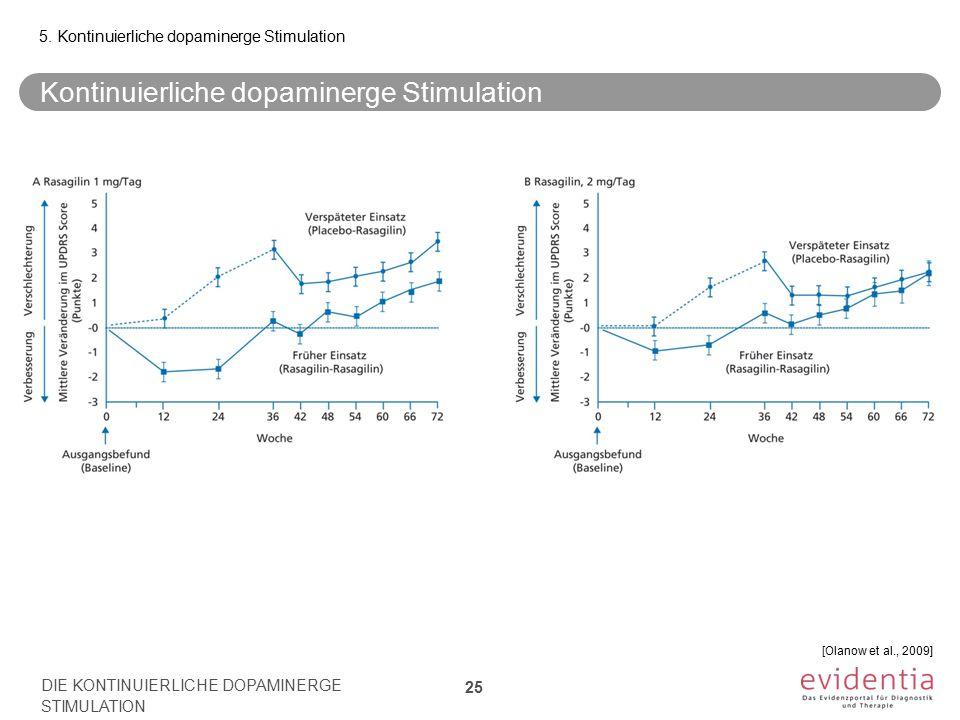Kontinuierliche dopaminerge Stimulation 5. Kontinuierliche dopaminerge Stimulation DIE KONTINUIERLICHE DOPAMINERGE STIMULATION 25 [Olanow et al., 2009