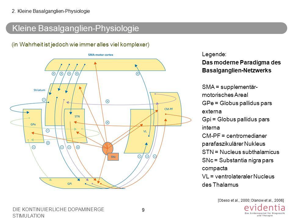 Kleine Basalganglien-Physiologie (in Wahrheit ist jedoch wie immer alles viel komplexer) 2. Kleine Basalganglien-Physiologie Legende: Das moderne Para