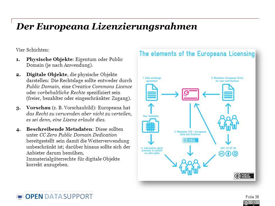 Der Europeana Lizenzierungsrahmen Vier Schichten: 1.Physische Objekte: Eigentum oder Public Domain (je nach Anwendung).