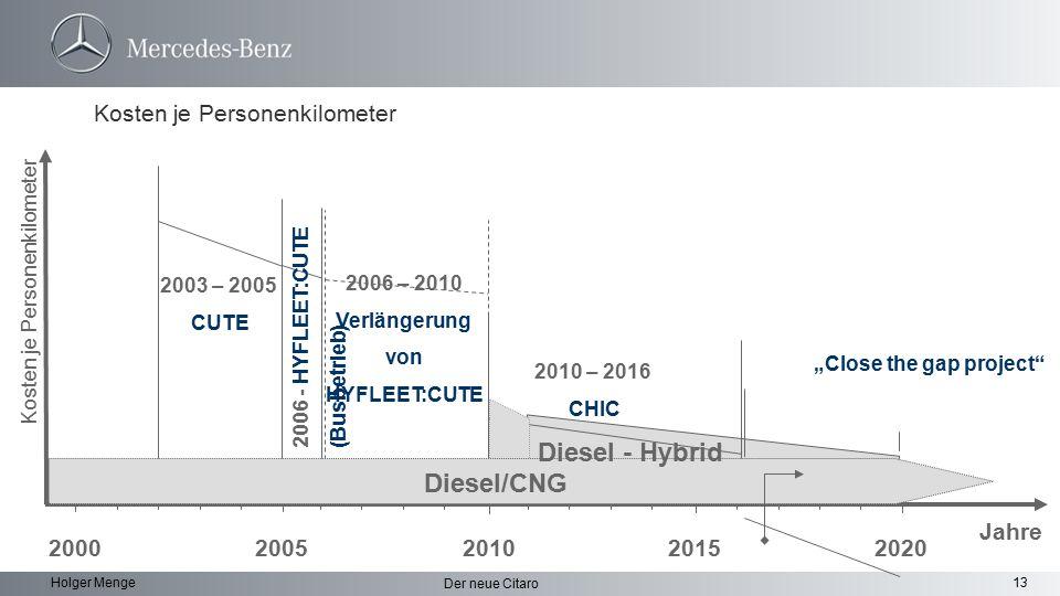 13 Der neue Citaro Holger Menge Kosten je Personenkilometer 200520102020 Jahre 20152000 Diesel/CNG 2003 – 2005 CUTE 2006 - HYFLEET:CUTE (Busbetrieb) 2