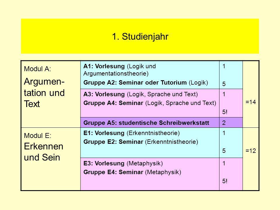 1. Studienjahr Modul A: Argumen- tation und Text A1: Vorlesung (Logik und Argumentationstheorie) Gruppe A2: Seminar oder Tutorium (Logik) 1515 =14 A3: