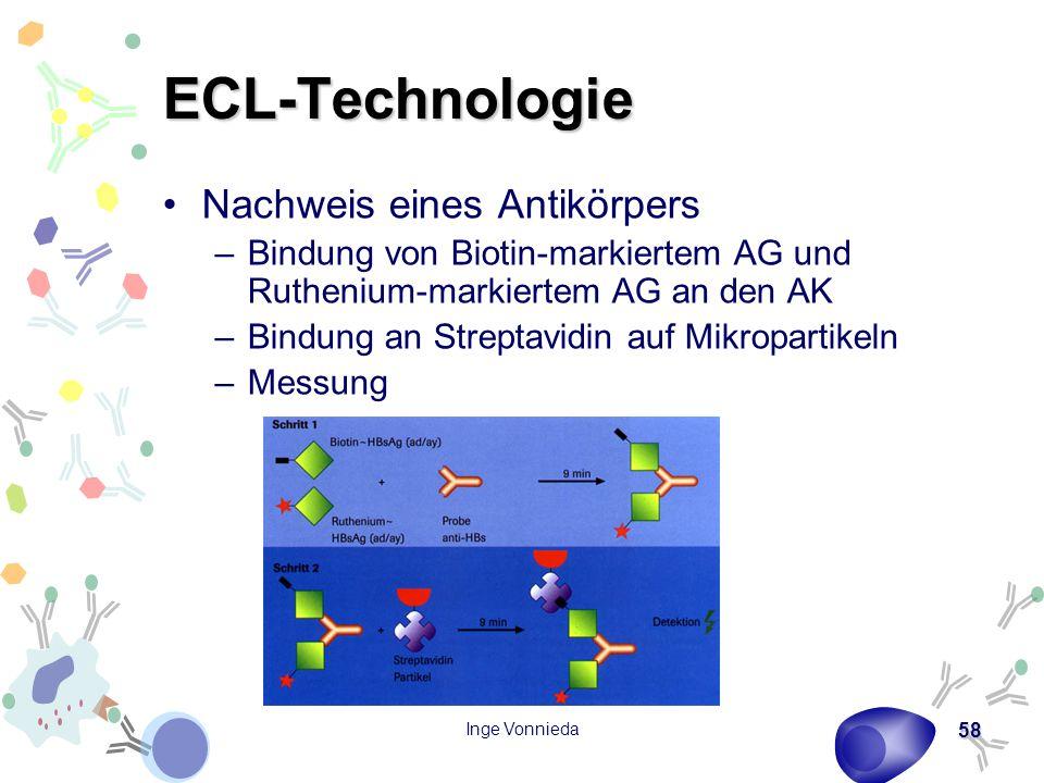 Inge Vonnieda 58 ECL-Technologie Nachweis eines Antikörpers –Bindung von Biotin-markiertem AG und Ruthenium-markiertem AG an den AK –Bindung an Strept