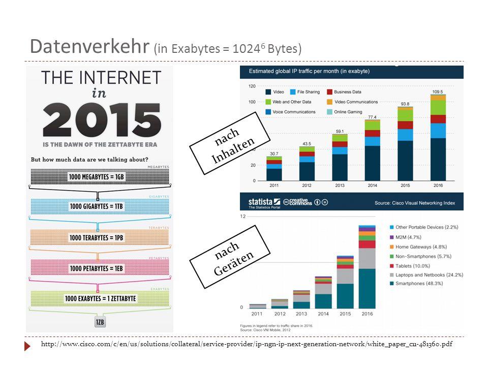 Datenverkehr (in Exabytes = 1024 6 Bytes) http://www.cisco.com/c/en/us/solutions/collateral/service-provider/ip-ngn-ip-next-generation-network/white_paper_c11-481360.pdf nach Inhalten nach Geräten