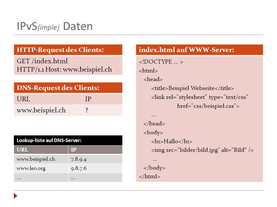 IPvS (imple) Daten HTTP-Request des Clients: GET /index.html HTTP/1.1 Host: www.beispiel.ch DNS-Request des Clients: URLIP www.beispiel.ch.