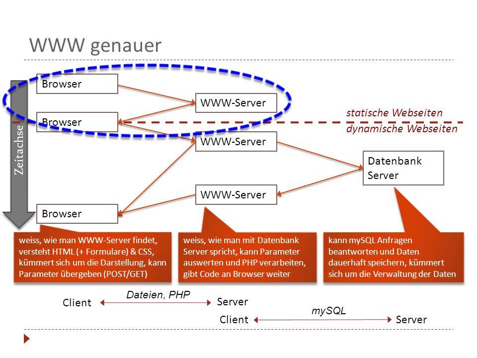 Zeitachse kann mySQL Anfragen beantworten und Daten dauerhaft speichern, kümmert sich um die Verwaltung der Daten WWW genauer WWW-Server Browser Datenbank Server Server Client weiss, wie man WWW-Server findet, versteht HTML (+ Formulare) & CSS, kümmert sich um die Darstellung, kann Parameter übergeben (POST/GET) Browser WWW-Server Server Client weiss, wie man mit Datenbank Server spricht, kann Parameter auswerten und PHP verarbeiten, gibt Code an Browser weiter statische Webseiten dynamische Webseiten Dateien, PHP mySQL