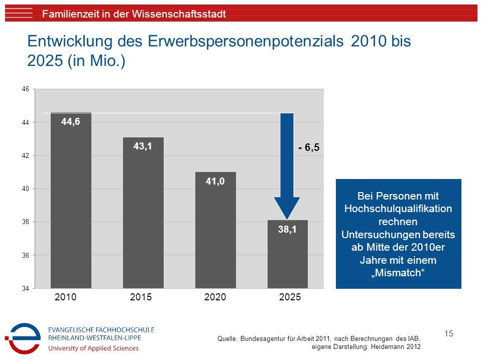 Familienzeit in der Wissenschaftsstadt 15 Entwicklung des Erwerbspersonenpotenzials 2010 bis 2025 (in Mio.) Bei Personen mit Hochschulqualifikation re