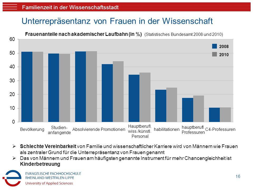Familienzeit in der Wissenschaftsstadt Unterrepräsentanz von Frauen in der Wissenschaft 16 Frauenanteile nach akademischer Laufbahn (in %) (Statistisc