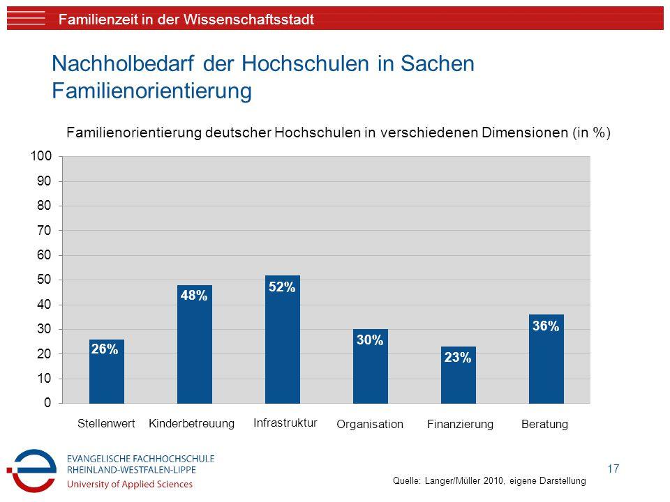 Familienzeit in der Wissenschaftsstadt Nachholbedarf der Hochschulen in Sachen Familienorientierung 17 Familienorientierung deutscher Hochschulen in v
