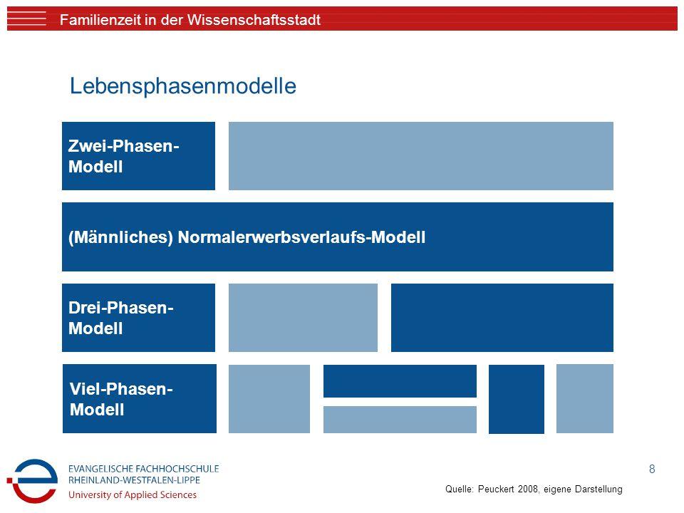 Familienzeit in der Wissenschaftsstadt 8 (Männliches) Normalerwerbsverlaufs-Modell Zwei-Phasen- Modell Drei-Phasen- Modell Viel-Phasen- Modell Lebensphasenmodelle Quelle: Peuckert 2008, eigene Darstellung