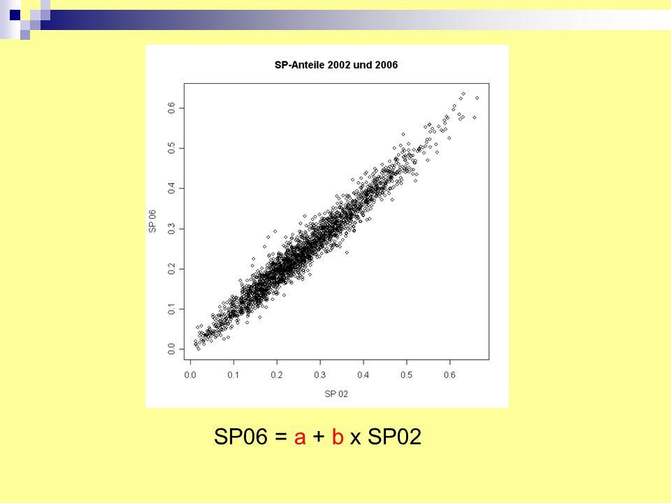 SP06 = a + b x SP02