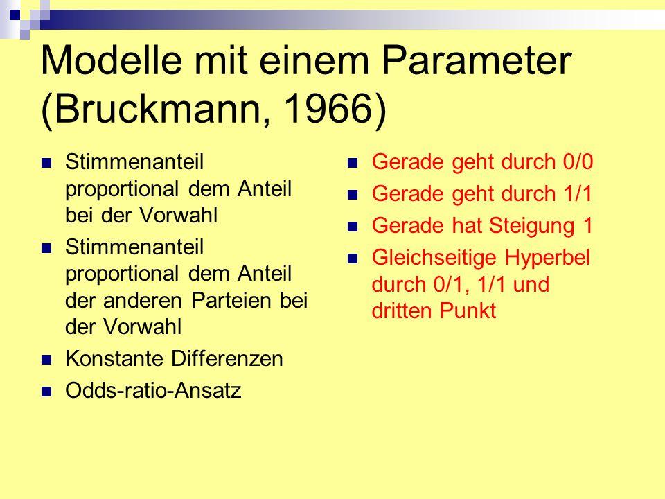 Modelle mit einem Parameter (Bruckmann, 1966) Stimmenanteil proportional dem Anteil bei der Vorwahl Stimmenanteil proportional dem Anteil der anderen