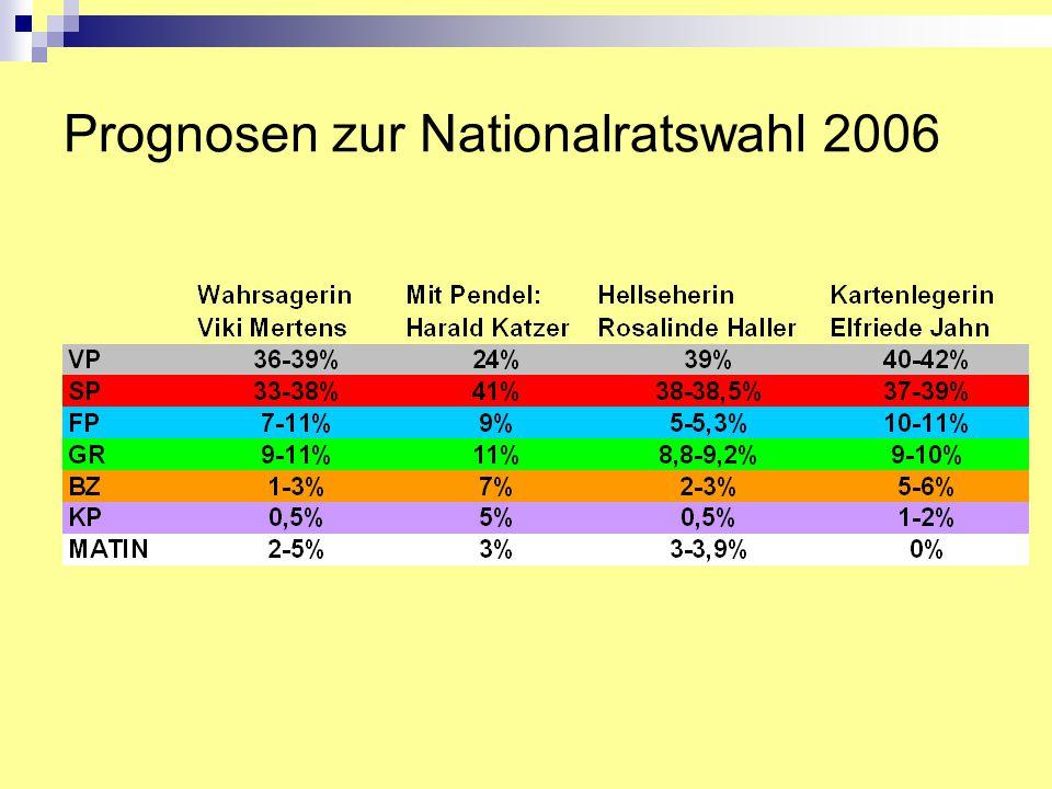 Alternative Möglichkeiten Datenbeschaffung Bewusst falsche Auskunft Unerreichbarkeit der Nichtwähler Falsche (verzerrte) Rückerinnerung Exit-Poll (Wahltagsbefragung) Panel Teuer Falsche Auskunft
