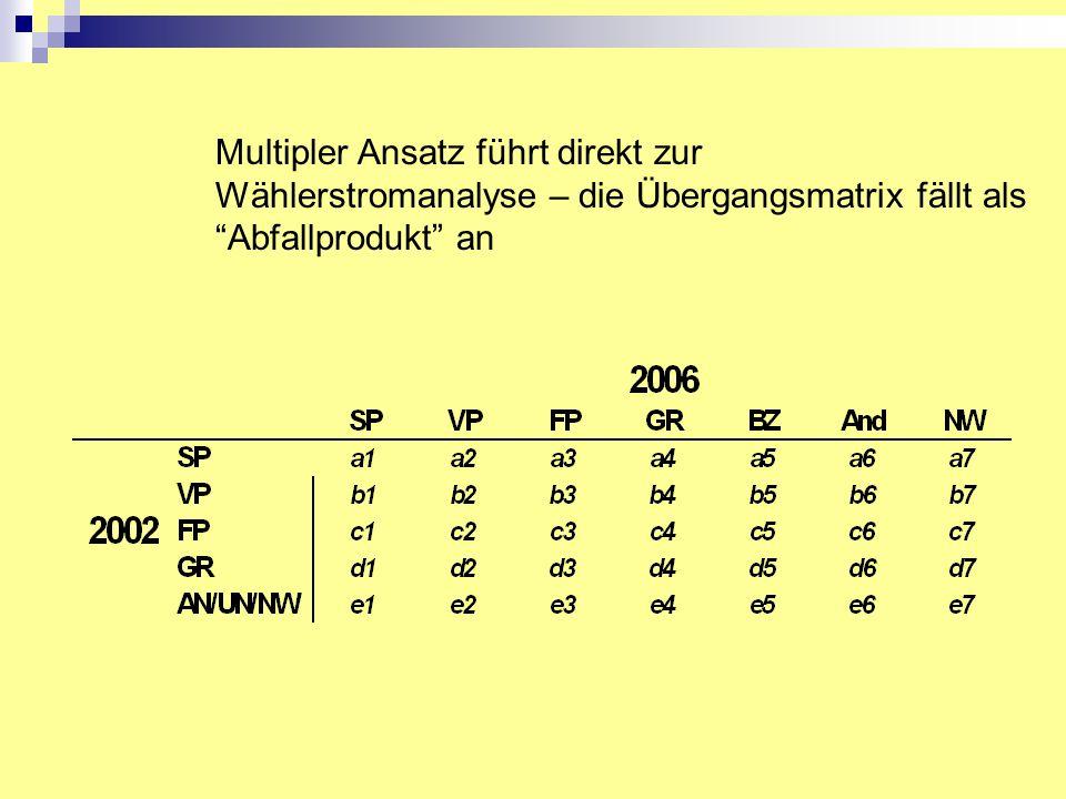 """Multipler Ansatz führt direkt zur Wählerstromanalyse – die Übergangsmatrix fällt als """"Abfallprodukt"""" an"""