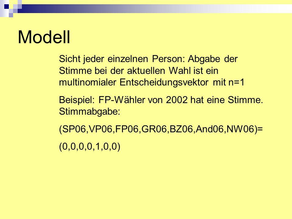 Modell Sicht jeder einzelnen Person: Abgabe der Stimme bei der aktuellen Wahl ist ein multinomialer Entscheidungsvektor mit n=1 Beispiel: FP-Wähler vo