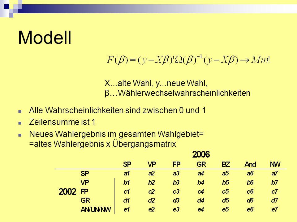 Alle Wahrscheinlichkeiten sind zwischen 0 und 1 Zeilensumme ist 1 Neues Wahlergebnis im gesamten Wahlgebiet= =altes Wahlergebnis x Übergangsmatrix X..