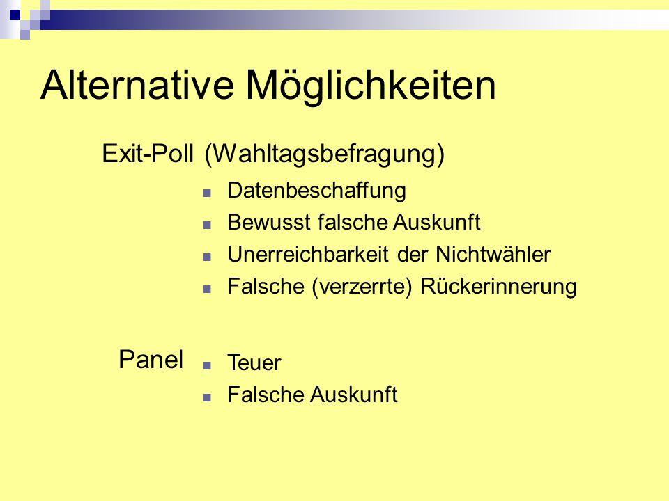 Alternative Möglichkeiten Datenbeschaffung Bewusst falsche Auskunft Unerreichbarkeit der Nichtwähler Falsche (verzerrte) Rückerinnerung Exit-Poll (Wah