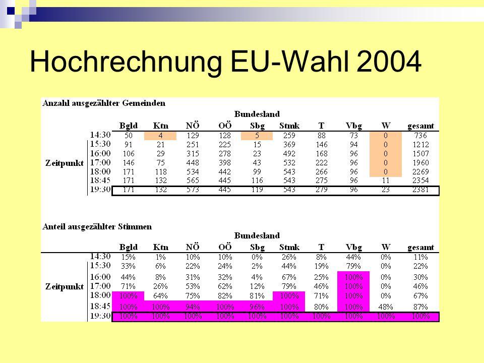 Hochrechnung EU-Wahl 2004