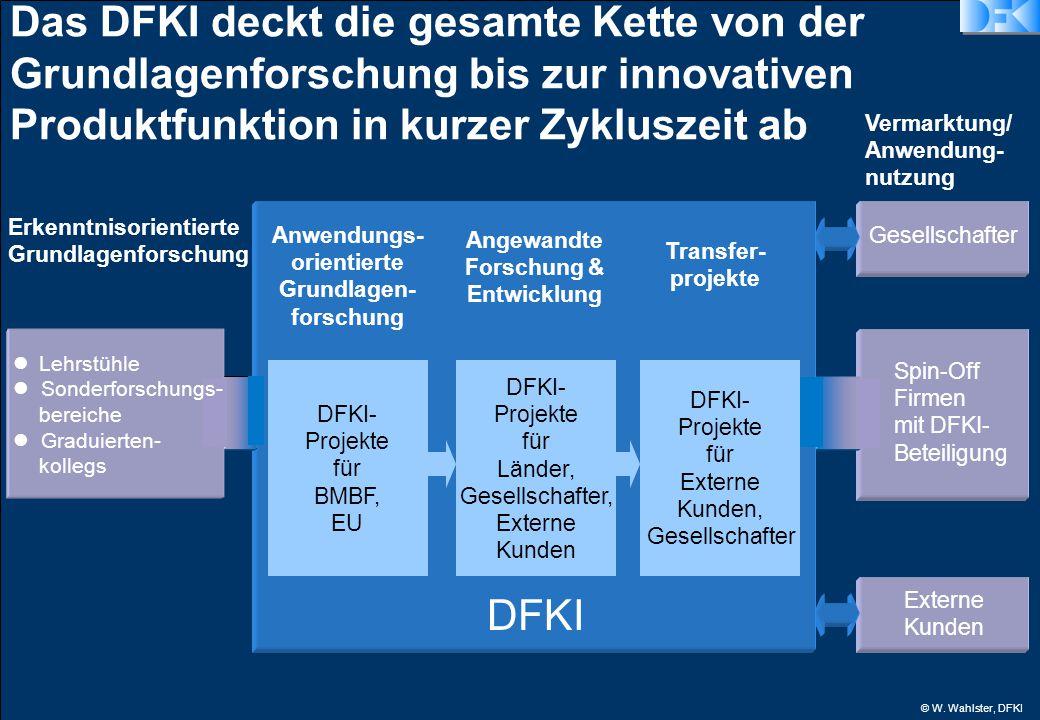 © W. Wahlster, DFKI Spin-Off Firmen mit DFKI- Beteiligung Externe Kunden Gesellschafter Das DFKI deckt die gesamte Kette von der Grundlagenforschung b