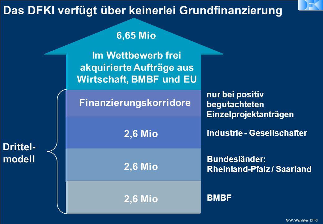 © W. Wahlster, DFKI 6,65 Mio Drittel- modell BMBF Im Wettbewerb frei akquirierte Aufträge aus Wirtschaft, BMBF und EU Bundesländer: Rheinland-Pfalz /