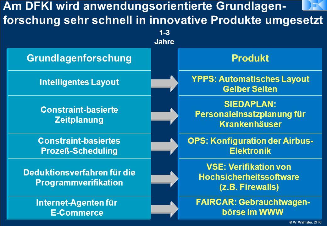 © W. Wahlster, DFKI 1-3 Jahre Am DFKI wird anwendungsorientierte Grundlagen- forschung sehr schnell in innovative Produkte umgesetzt Produkt OPS: Konf