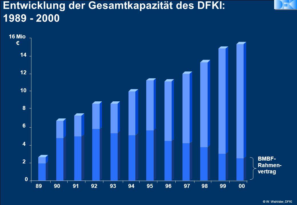 © W. Wahlster, DFKI 0 2 4 6 8 10 12 14 16 Mio € 899091929394959697989900 BMBF- Rahmen- vertrag Entwicklung der Gesamtkapazität des DFKI: 1989 - 2000