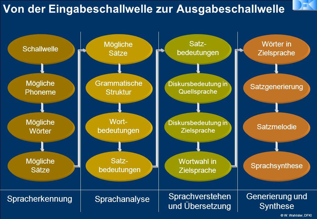 © W. Wahlster, DFKI Von der Eingabeschallwelle zur Ausgabeschallwelle Spracherkennung Schallwelle Mögliche Phoneme Mögliche Wörter Mögliche Sätze Spra
