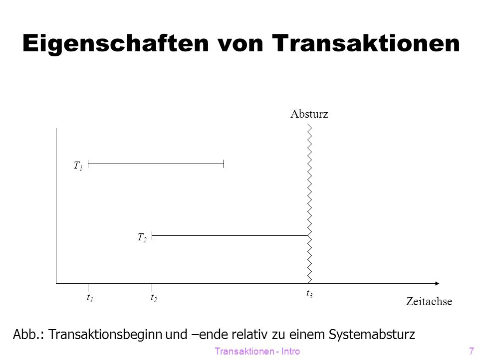 Transaktionen - Intro7 Eigenschaften von Transaktionen Abb.: Transaktionsbeginn und –ende relativ zu einem Systemabsturz Zeitachse T2T2 T1T1 t1t1 t2t2 t3t3 Absturz