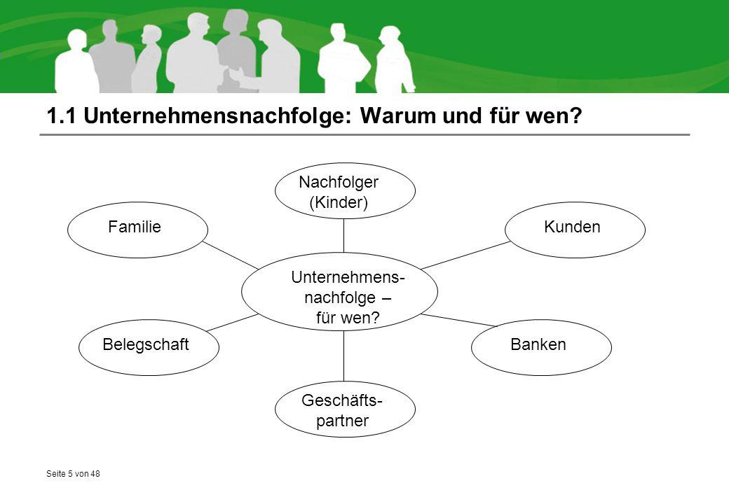Seite 5 von 48 1.1 Unternehmensnachfolge: Warum und für wen? Unternehmens- nachfolge – für wen? Nachfolger (Kinder) Familie Belegschaft Geschäfts- par