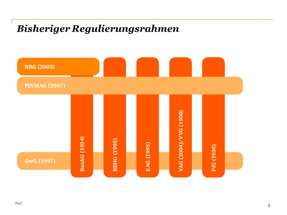 PwC Bisheriger Regulierungsrahmen 6
