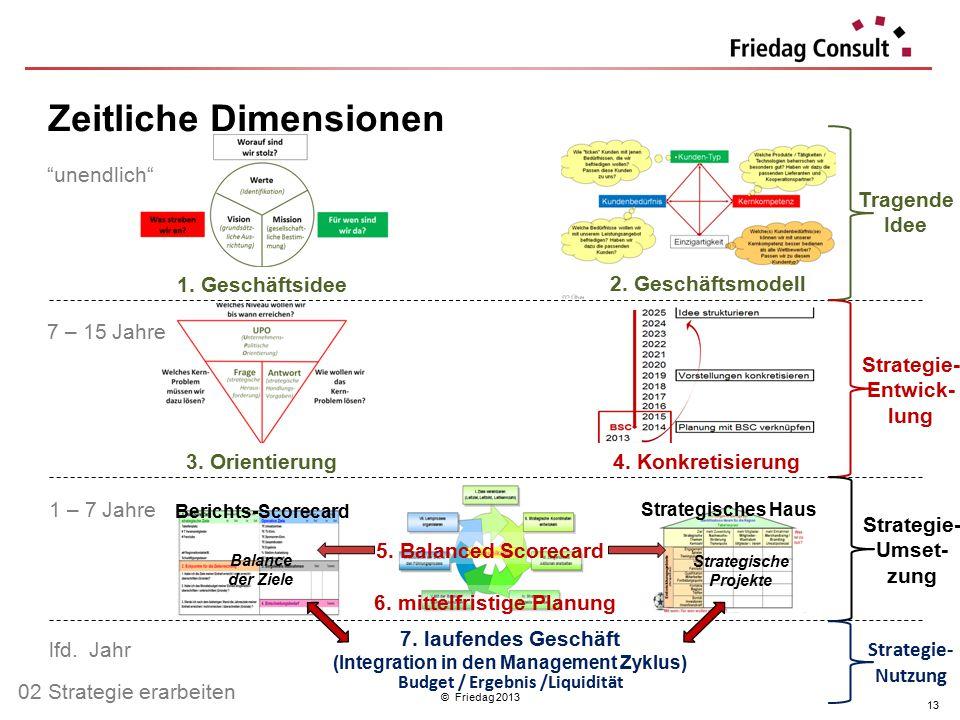 """© Friedag 2013 """"unendlich"""" 1 – 7 Jahre 7 – 15 Jahre lfd. Jahr 1. Geschäftsidee 2. Geschäftsmodell 4. Konkretisierung3. Orientierung 7. laufendes Gesch"""