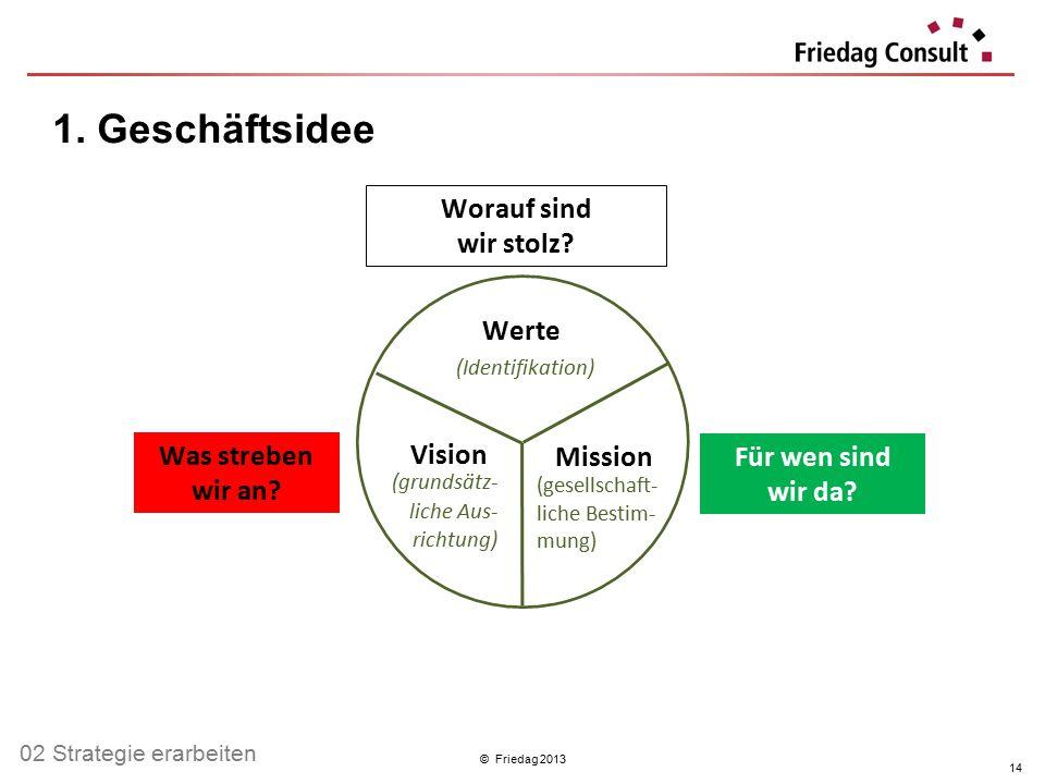 © Friedag 2013 1. Geschäftsidee 14 Werte (Identifikation) Vision (grundsätz- liche Aus- richtung) Mission (gesellschaft- liche Bestim- mung) Worauf si