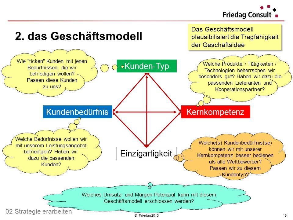 © Friedag 201316 2. das Geschäftsmodell Einzigartigkeit Kundenbedürfnis Kunden-Typ Kernkompetenz Welche(s) Kundenbedürfnis(se) können wir mit unserer