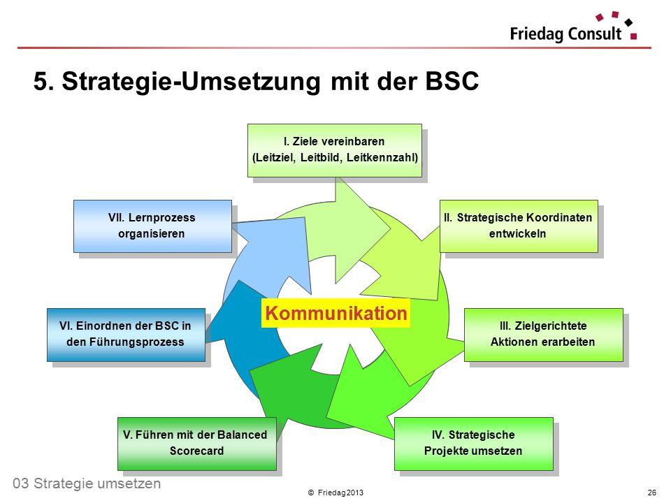 © Friedag 201326 II. Strategische Koordinaten entwickeln II. Strategische Koordinaten entwickeln I. Ziele vereinbaren (Leitziel, Leitbild, Leitkennzah