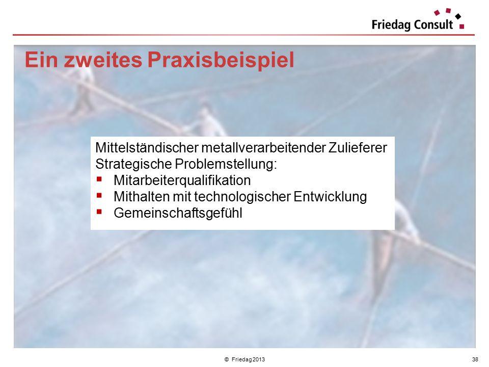 © Friedag 201338 Ein zweites Praxisbeispiel Mittelständischer metallverarbeitender Zulieferer Strategische Problemstellung:  Mitarbeiterqualifikation