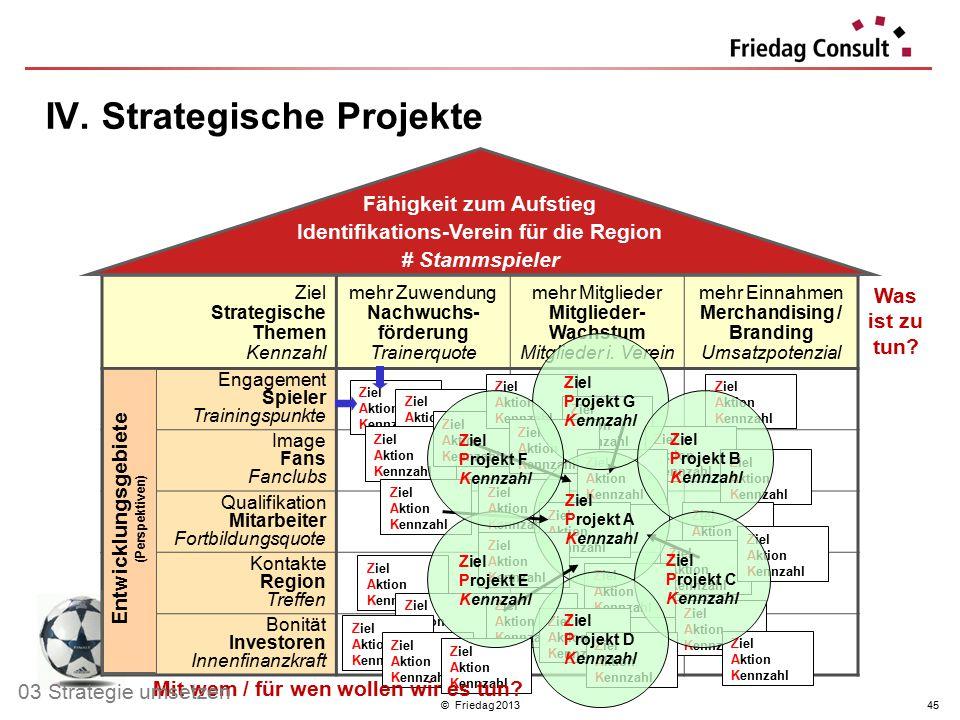 © Friedag 201345 Ziel Strategische Themen Kennzahl mehr Zuwendung Nachwuchs- förderung Trainerquote mehr Mitglieder Mitglieder- Wachstum Mitglieder i.