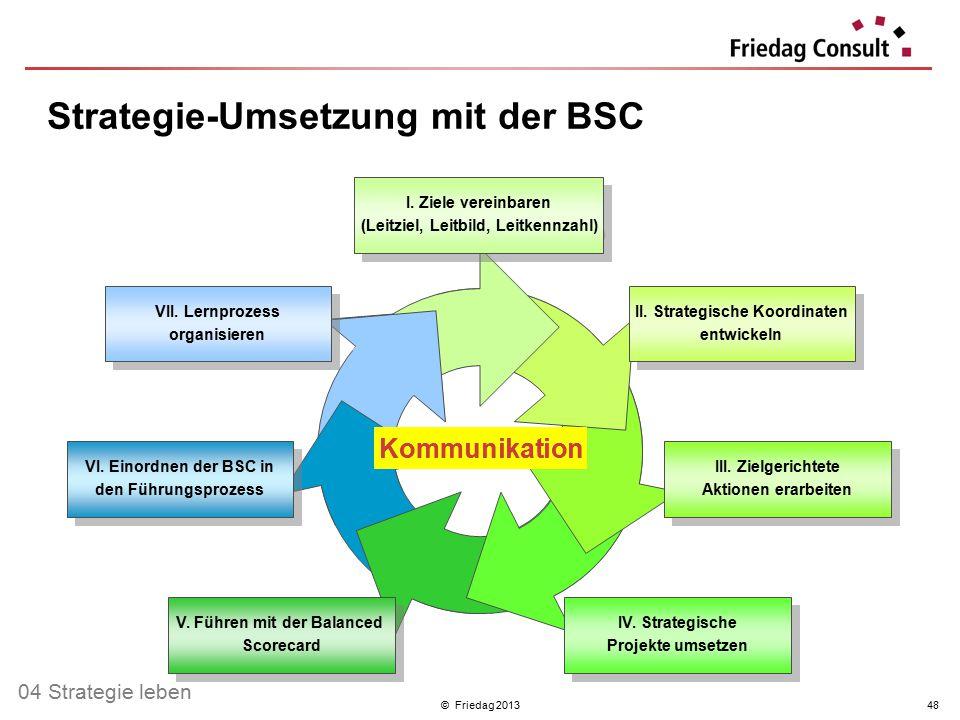 © Friedag 201348 II. Strategische Koordinaten entwickeln II. Strategische Koordinaten entwickeln I. Ziele vereinbaren (Leitziel, Leitbild, Leitkennzah