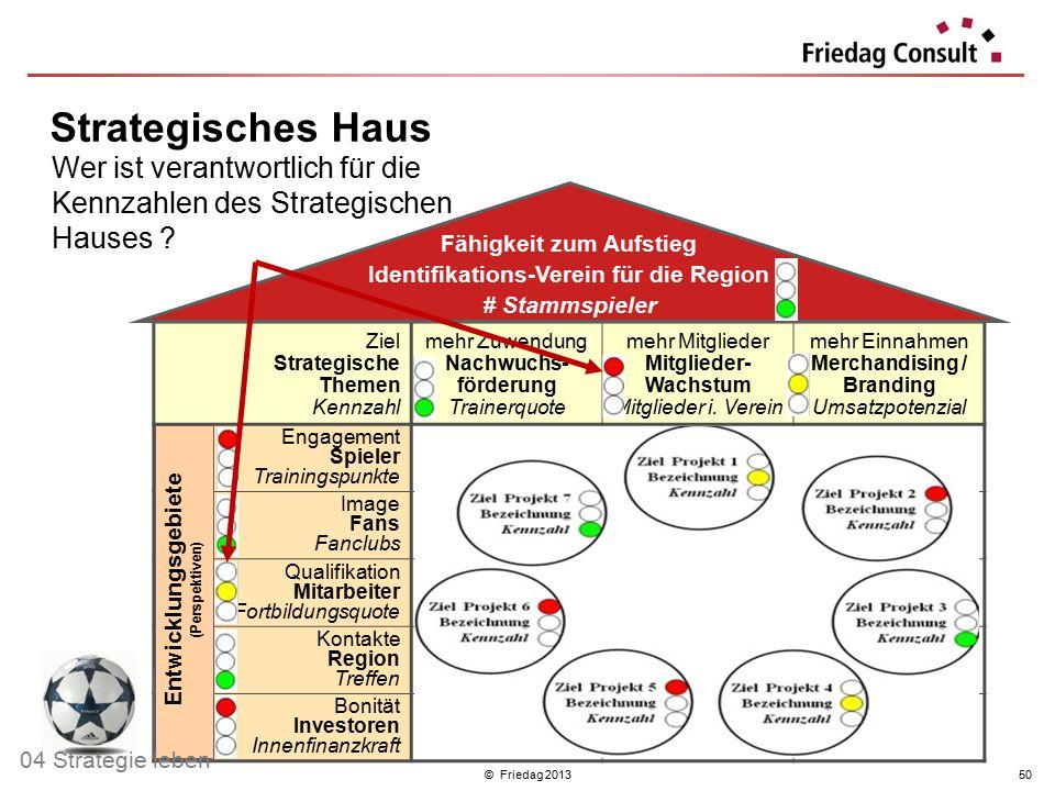 © Friedag 201350 Ziel Strategische Themen Kennzahl mehr Zuwendung Nachwuchs- förderung Trainerquote mehr Mitglieder Mitglieder- Wachstum Mitglieder i.