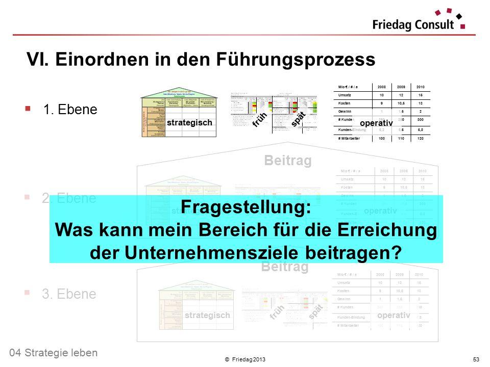 © Friedag 201353 VI. Einordnen in den Führungsprozess Beitrag  1. Ebene  2. Ebene  3. Ebene Mio € / # / a200820092010 Umsatz101215 Kosten910,513 Ge