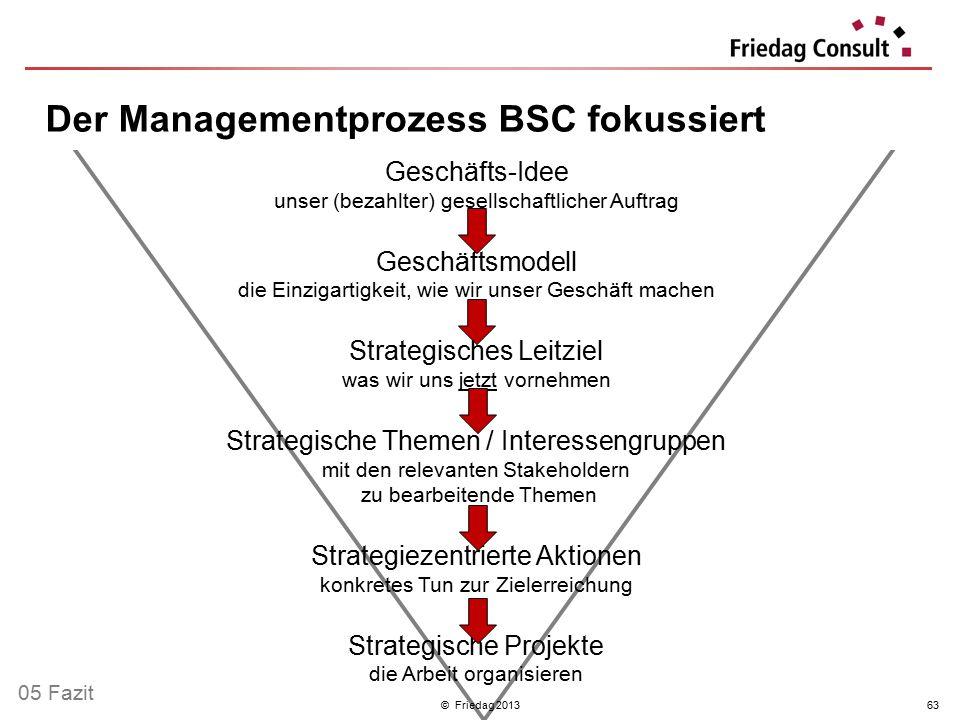 © Friedag 201363 Geschäfts-Idee unser (bezahlter) gesellschaftlicher Auftrag Geschäftsmodell die Einzigartigkeit, wie wir unser Geschäft machen Strate