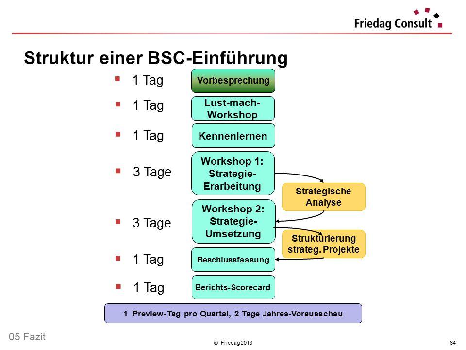 © Friedag 201364  1 Tag Lust-mach- Workshop Workshop 1: Strategie- Erarbeitung Workshop 2: Strategie- Umsetzung Beschlussfassung Vorbesprechung Kenne