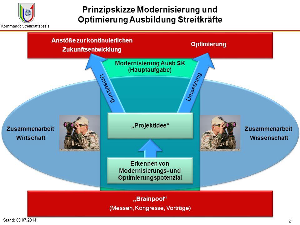 """Kommando Streitkräftebasis Stand: 09.07.2014 2 Modernisierung Ausb SK Zusammenarbeit Wissenschaft Zusammenarbeit Wirtschaft (Hauptaufgabe) """"Brainpool"""""""