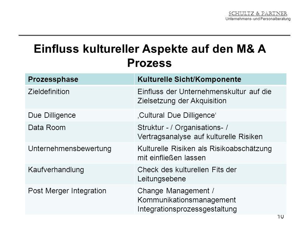 Schultz & Partner Unternehmens- und Personalberatung Einfluss kultureller Aspekte auf den M& A Prozess 10 ProzessphaseKulturelle Sicht/Komponente Ziel